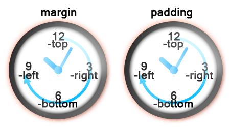 margin_padding